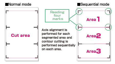 Graphtec Automatic Registration Mark Segment Area Compensation Sequential Mode
