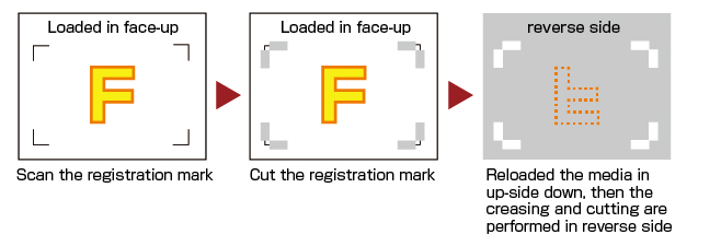 Graphtec Automatic Registration Mark Reverse Side Processing By Using ARMS