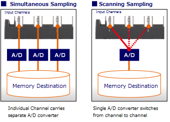 GRAPHTEC MIDI DATA LOGGER GL900 SIMULTANOUS SAMPLING ALLOWS 100K/S SAMPLING FOR ALL 8-CHANNELS