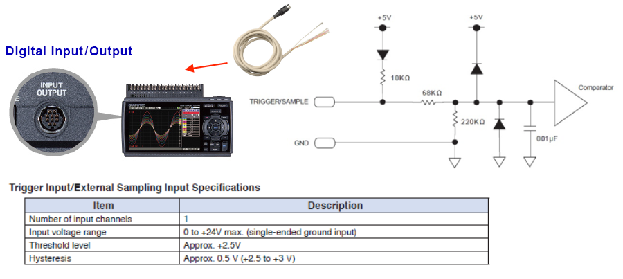 GRAPHTEC DATA LOGGER - DIGITAL INPUT AND OUTPUT EXTERNAL SAMPLING INPUT SPECIFICATIONS