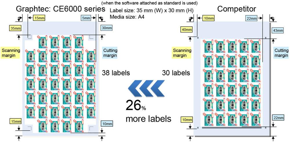 Graphtec increase productivity less waste, Vinyl Cutter, Vinyl Cutting Machine, Vinyl Printer Cutter, Vinyl Cutter Plotter, Vinyl Tile Cutter, Cutting Plotter, Vinyl Cutting Machine at lowest price guaranteed