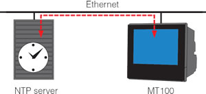 The MT100's time can be synchronized to the NTP server's time at periodic intervals. (NTP : Network Time Protocol)