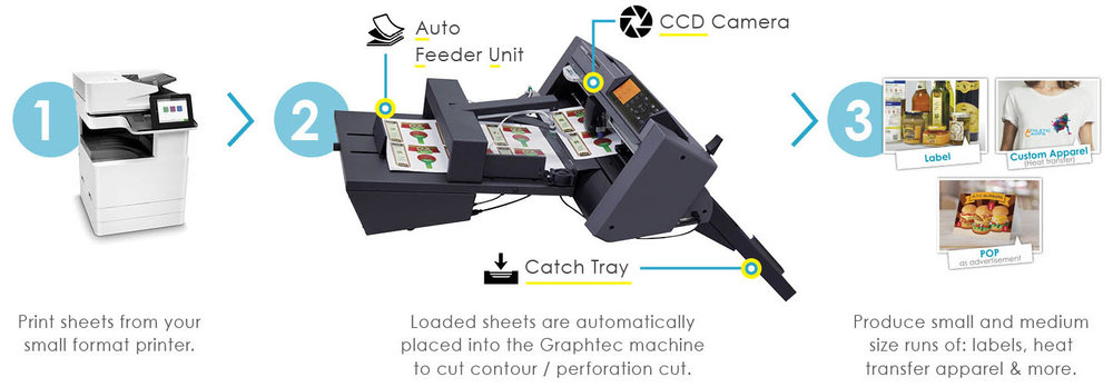 Vinyl Cutter, Desktop Cutter, Graphtec Automatic Sheet Cutter 1-2-3