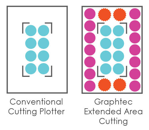 Graphtec FC8600 Cutting Vinyl, Professional Vinyl Cutting Machine, Vinyl Sign Cutters, Vinyl Plotter Machine, Vinyl Graphic Machine, Previous cutting area, new cutting area