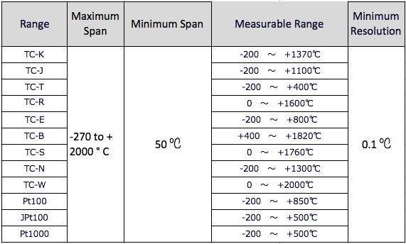 ※ Pt 1000: IEC 751 compliant