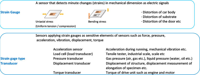 Use A Strain Gauge To Measure The There Are Also Other Sensors Using Gauges
