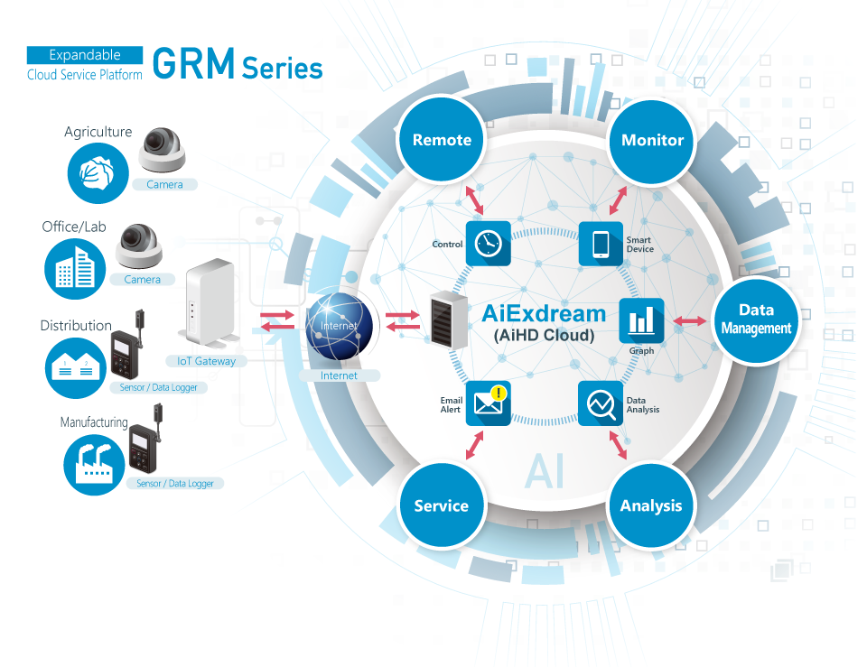 Remote Monitoring System GRM-One Series Graphtec.png