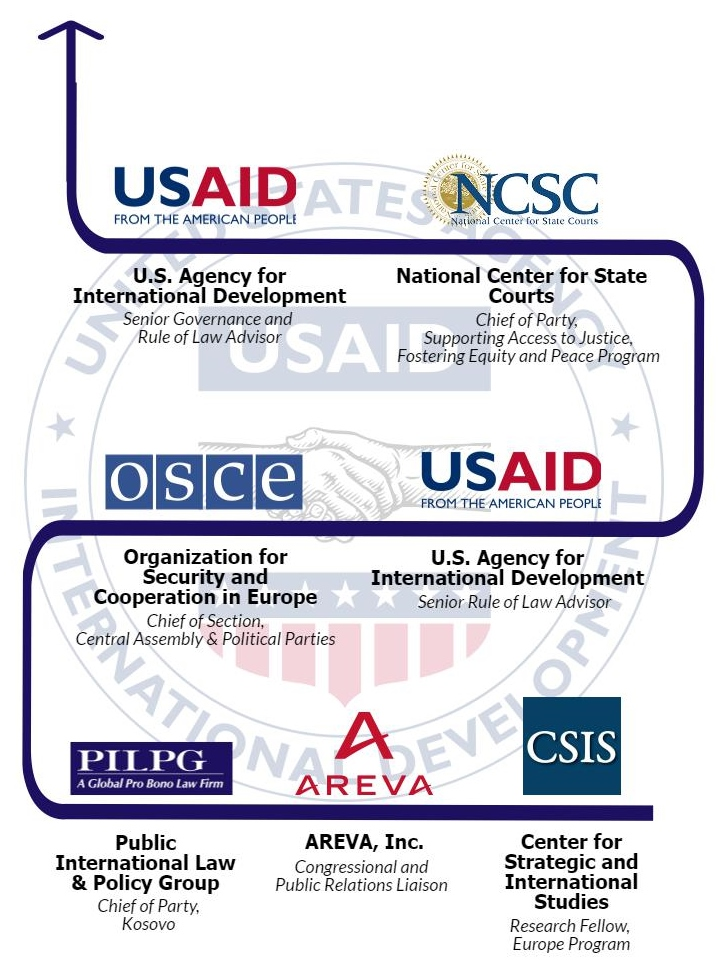 Jennifer Ober   Then : PILPG Senior Fellow '05  Now : Senior Governance and Rule of Law Advisor, USAID