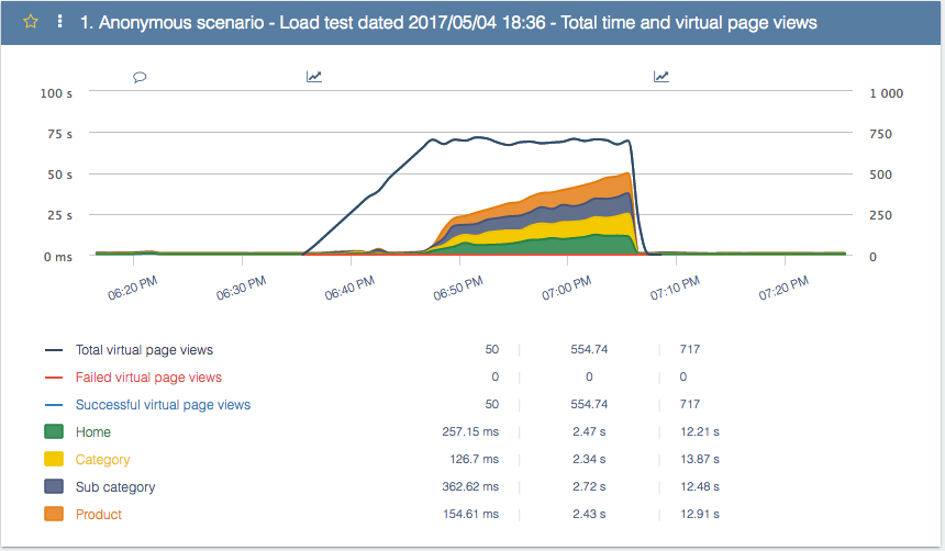 Load test OroCommerce after optimizatio