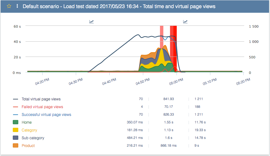 Fig 1 - Total time and page views during the 1st load test