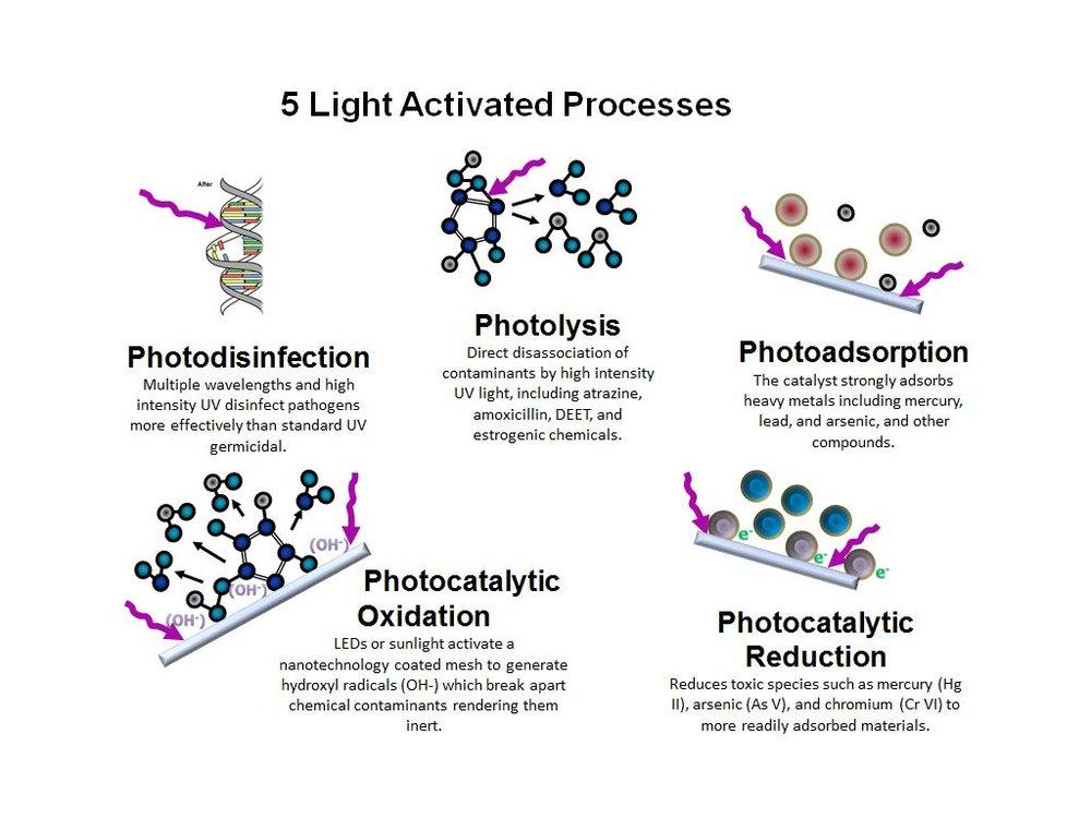 5 proceses.jpg