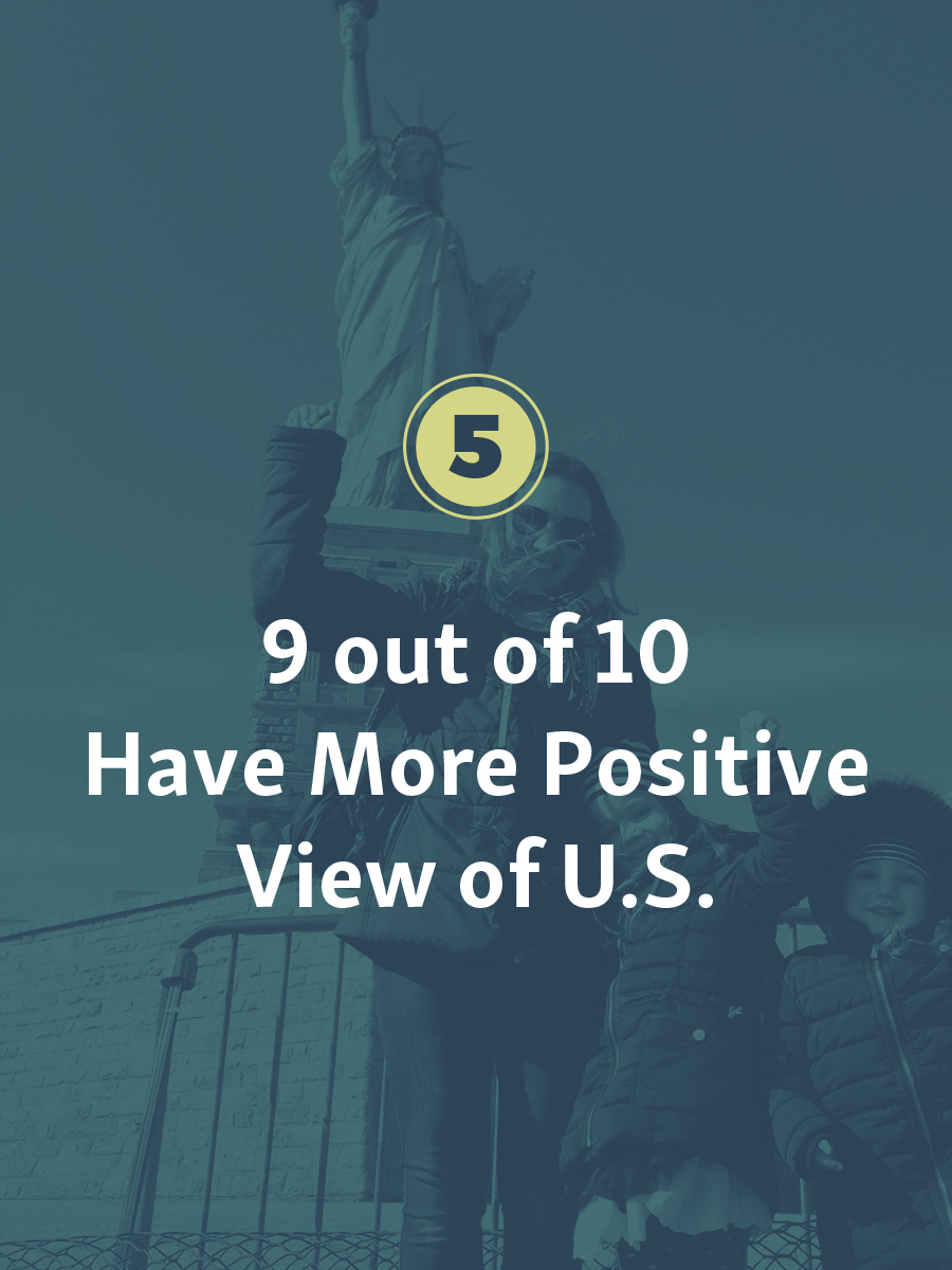 More than 90% of J-1 exchange program alumni have a more positive view of the U.S. following their program.
