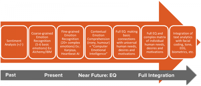 How Heartbeat AI sees the progress of emotion analytics.