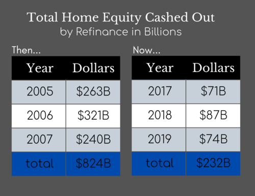 Total Home Equity Cashed Out by Refinance in Billions