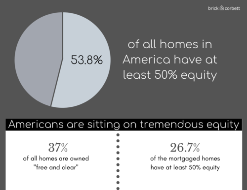 Percentage of all homes in America that have at least 50% Equity