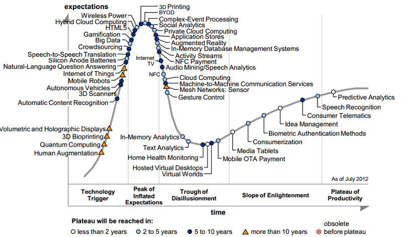 Gartner's Hype Cycle for Emerging Technologies 2012