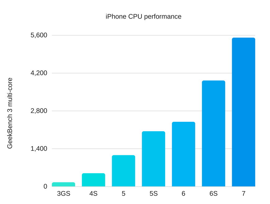 RDS - iPhone CPU performance.png