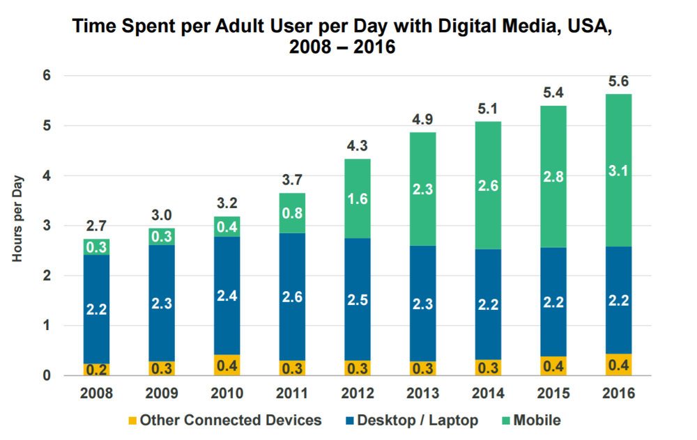 Time Spent Per Adult User per Day with DIgital Media - USA - 2008 - 2016.png