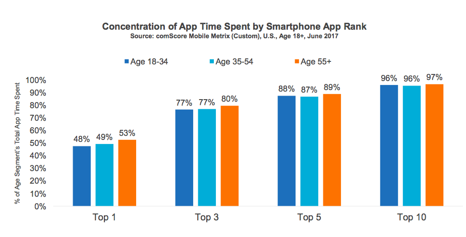 Concentraton of App Time Spent by Smartphone App Rank - Comscore Mobile Report 2017.png