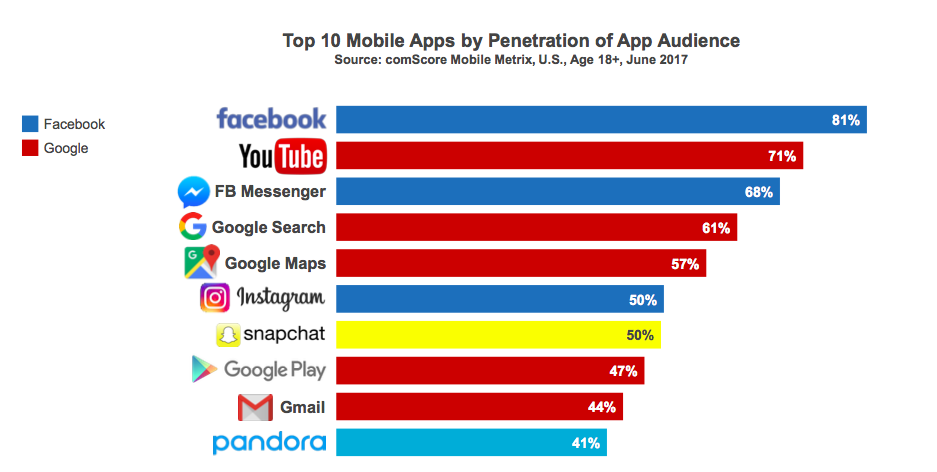 Top 10 Mobile Apps by Penetration of App Audience - Comscore Mobile App Report 2017.png
