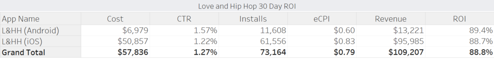 Love and Hip Hop 30-day ROI