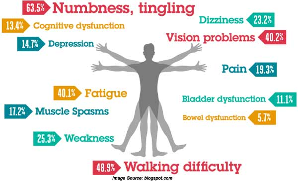 sign-multiple-sclerosis.jpg
