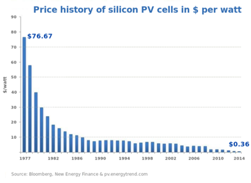 price-history-silicon-cells