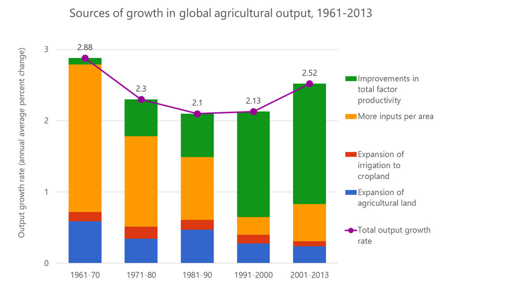 Source:  USDA, Economic Research Service,  International Agricultural Productivity  data product. Data as of October 2016