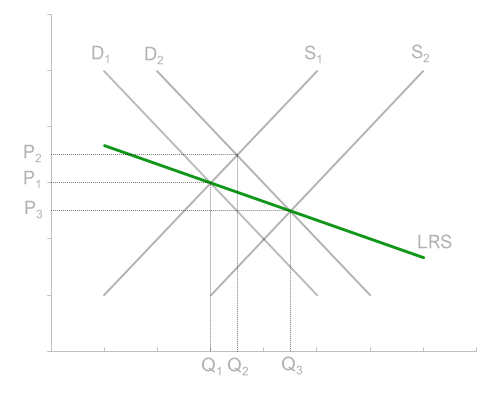 Figure 3 - Long run supply curves in a decreasing cost industry