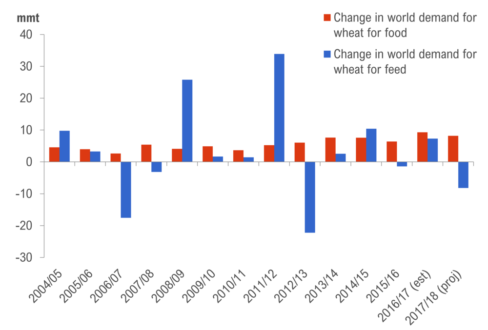Figure 2 . Annual change in global use of wheat for feed or food: 2003/04 to 2017/18.  Source: Data from the International Grains Council