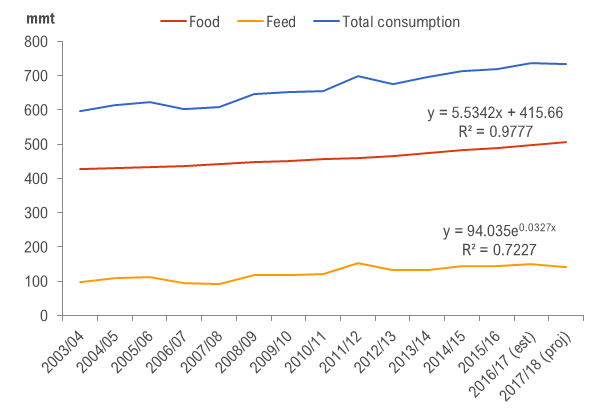 Figure 1 . Global total consumption of wheat; wheat for feed and wheat for food: 2003/04 to 2017/18.  Source: Data from the International Grains Council