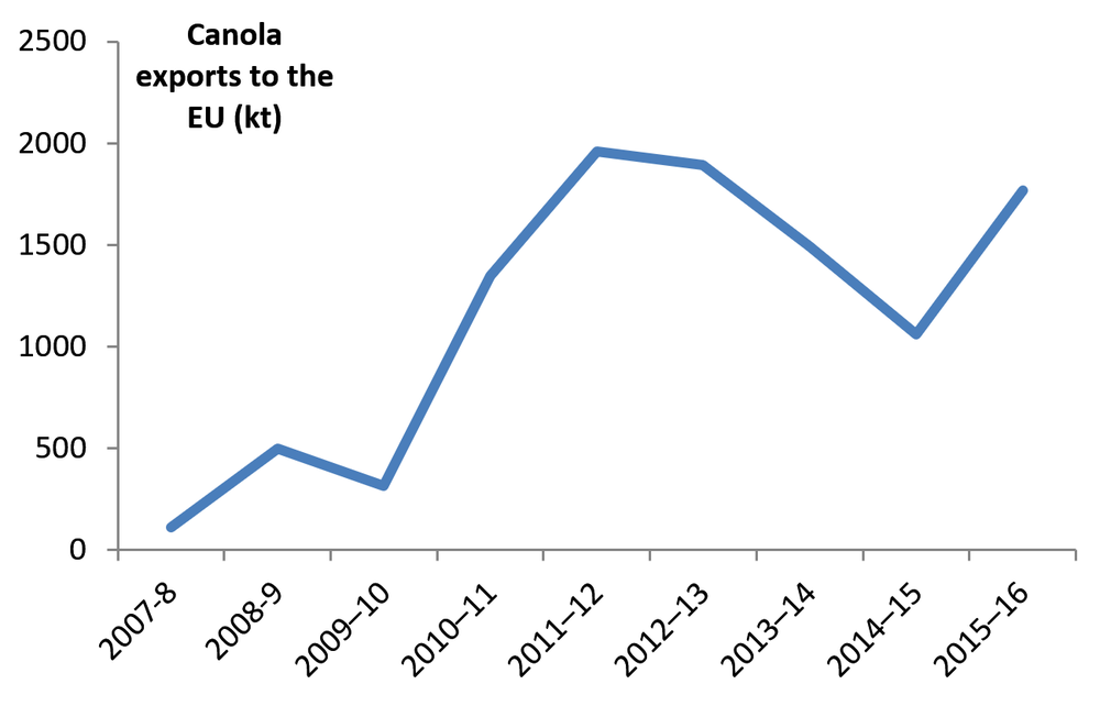 Figure 2. Australian exports of Canola to the EU: 2007-8 to 2015-16.