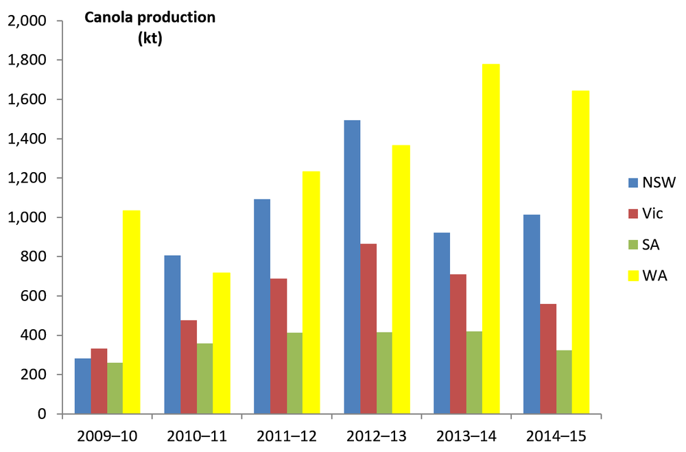 Figure 3. Canola production in each State of Australia: 2009-10 to 2014-15.