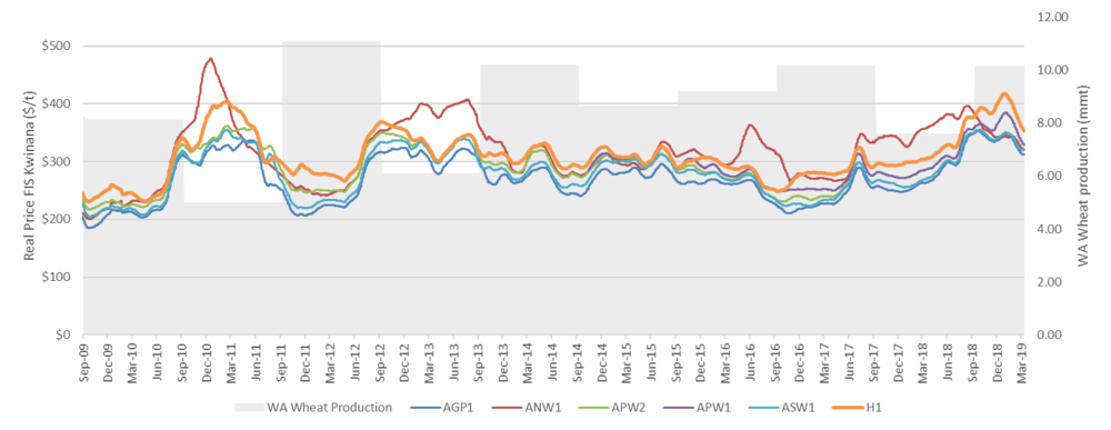 Figure 1: Prices of common grades of wheat and total wheat production in Western Australia, 2009 -2019 (Source: Profarmer/ACF, ABARES, GIWA) Note: Each price data point is a 28 day moving average.
