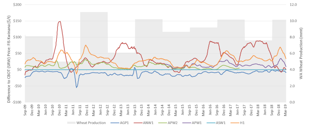 Figure 2: Wheat price spread to ASW1 of common grades from 2009 to 2019, and Western Australian wheat production (2019$/t FIS Kwinana. Source: Profarmer/ACF, ABARES, GIWA) Note: Each price data point is a 28 day moving average.