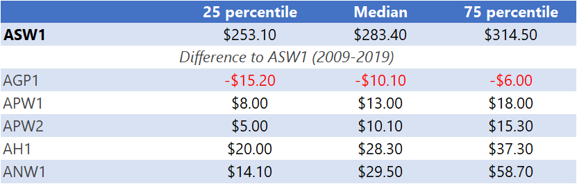 Table 1: Percentiles of ASW1 Prices, and the spread between ASW1 and other common grades, for the period 2009-2019. (FIS Kwinana 2019$AUD. Source Profarmer/ACF)