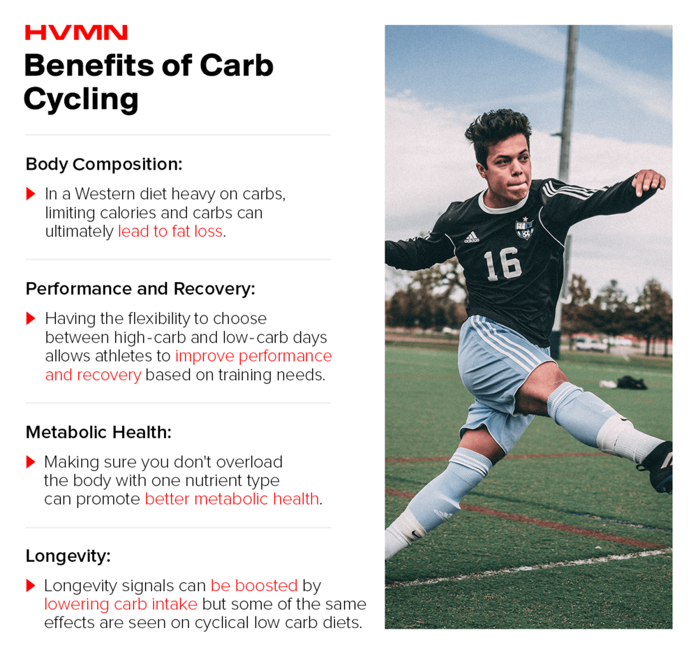 benefits of carb cycling.png