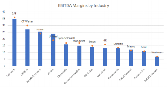 EBITDA margins by industry.png