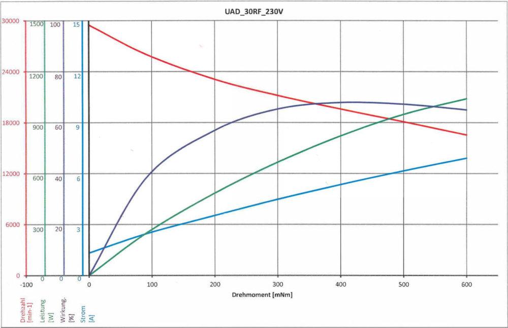 drehmomentkurve-suhner-fraesmotor-1030x666.jpg
