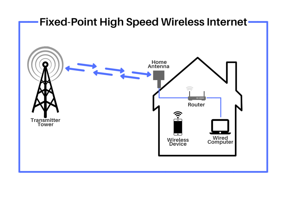 Wireless Internet Set Up Sniper.png