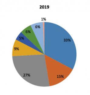 Mobile-App-Statistics