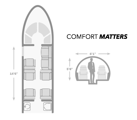 The cabin measures 5.8 feet tall and 6.1 feet wide, nearly 20% taller and 26% wider than the Beechcraft King Air 350.