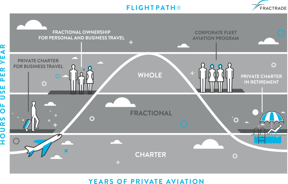 Flightpath is an innovative ownership program that evolves with you through every stage of personal and professional life. It's designed to accommodate you based on how often and how far you fly, enabling you to choose from the best of Charter, Fractrade or Whole Ownership options.  Professional and personal demands evolve. Life changes. Flightpath provides the flexibilty to change with it.