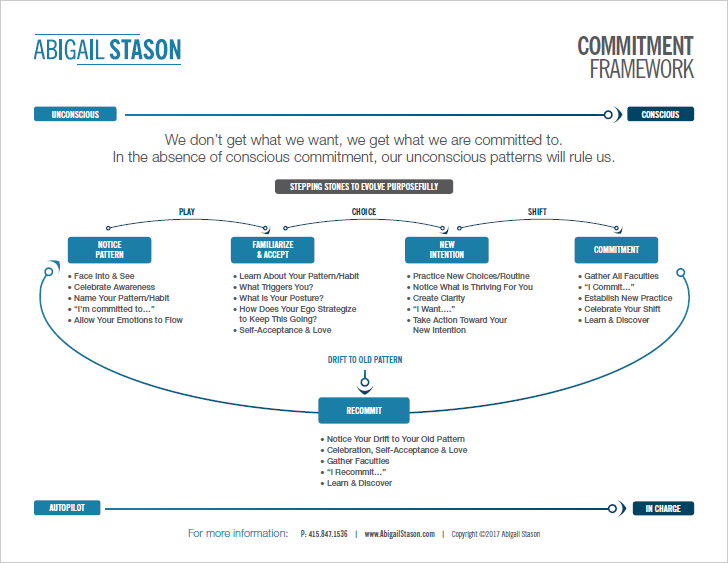 Commitment Framework   Know how to step into conscious action in the world