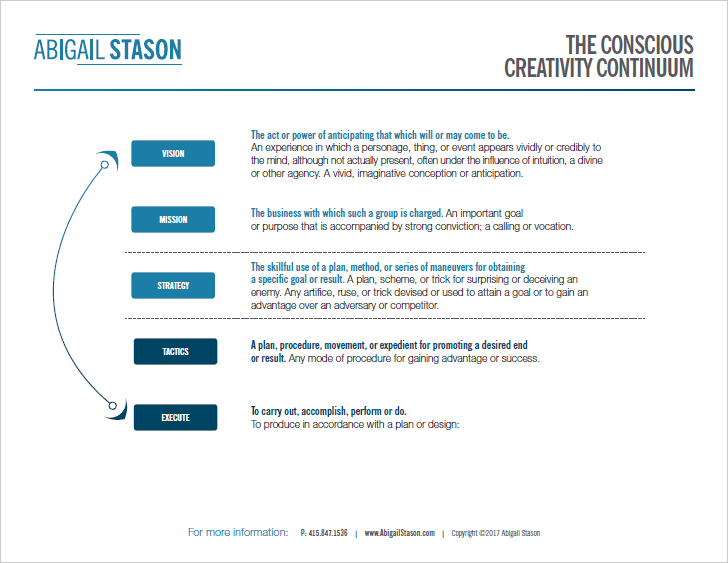 Creativity Continuum   Determine where you are in any cycle