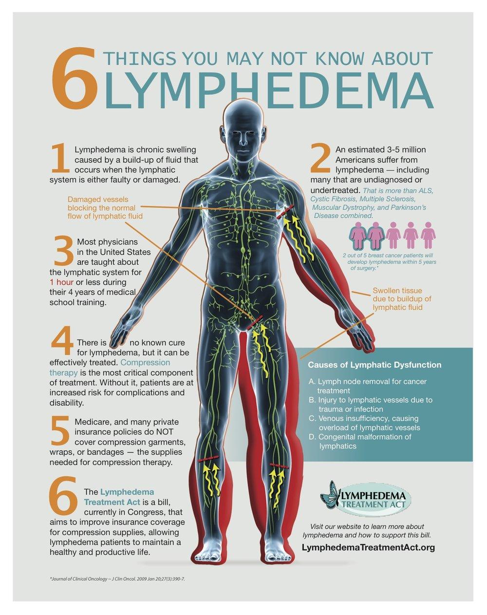 Lymphedema_Infographic_JPG.jpg