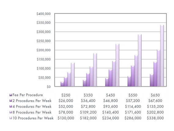 This chart illustrates the potential earnings in the thousands based on amount of procedures complete per week and price of procedure. Price range is $250 - 650.
