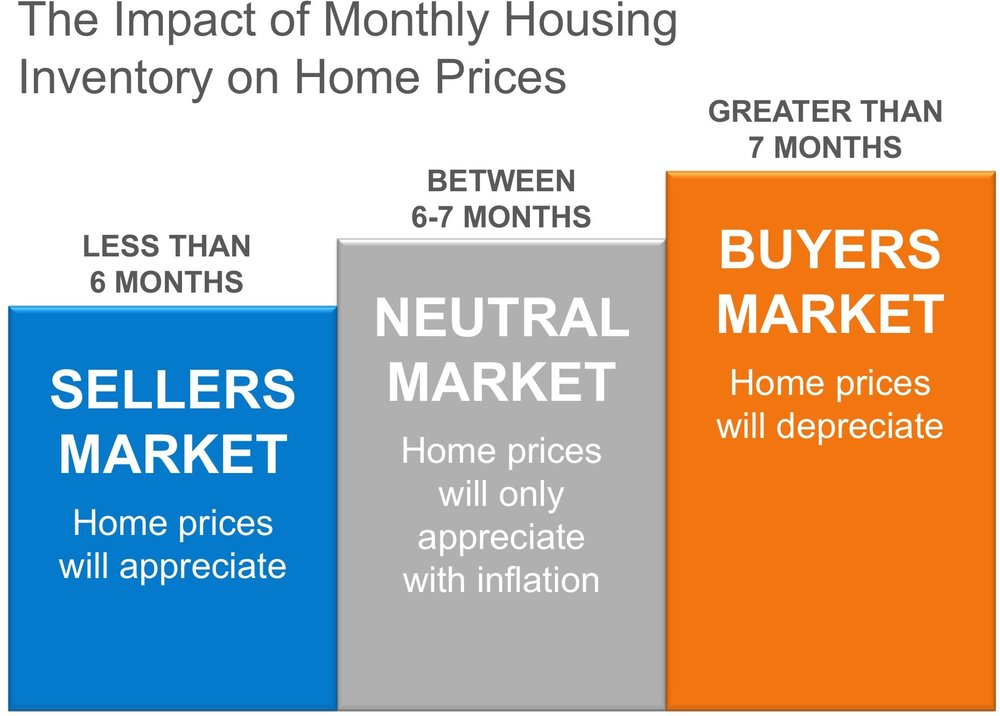 Why-Home-Prices-are-Increasing-impact-of-monthly-housing-inventory-on-home-prices.jpg
