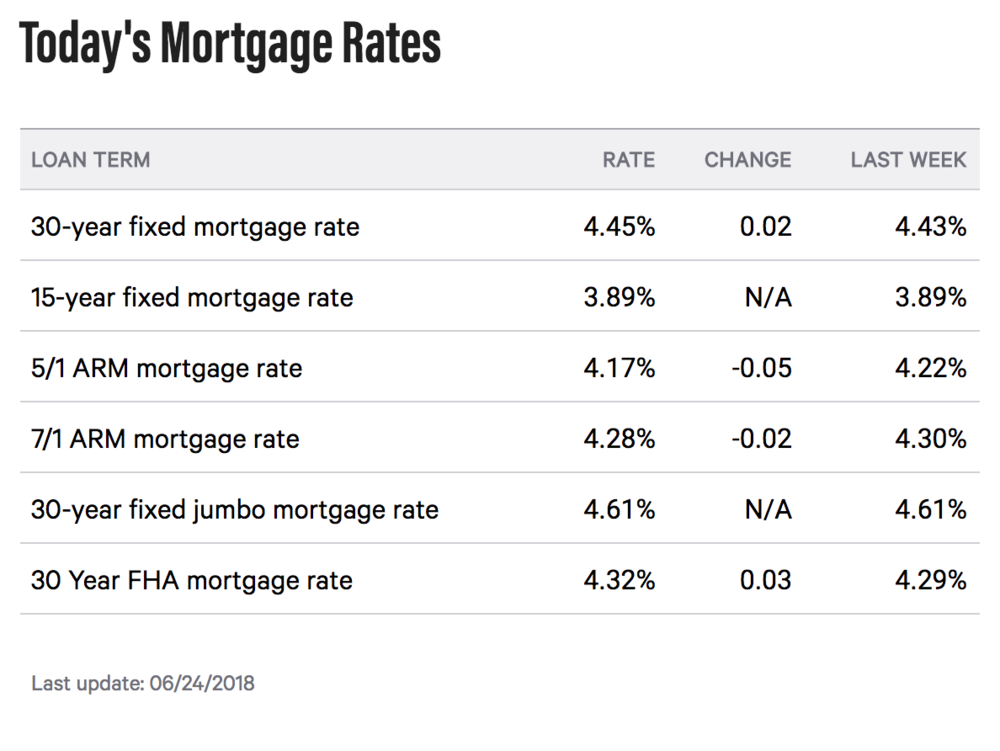 Per bankrate.com on 6/24/2018. Subject to change.
