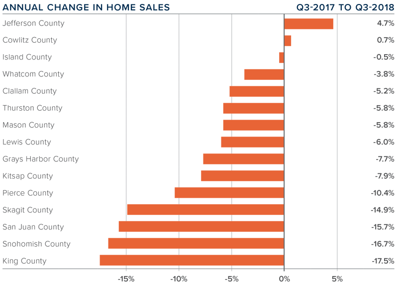 q3-2018-western-washington-real-estate-home-value-appreciation-percentages.png